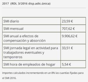 Nuevos cambios en el SMI